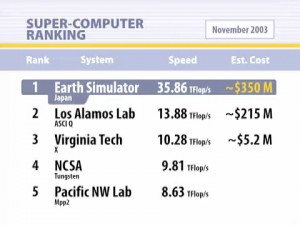 Supercomputer Price Speed Comparison, Virginia Tech, vs Los Alamos, Earth Simulator