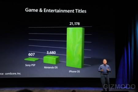Apple Lets Rock special event, showing number of games on handheld platforms, uses Apple Keynote presentation software