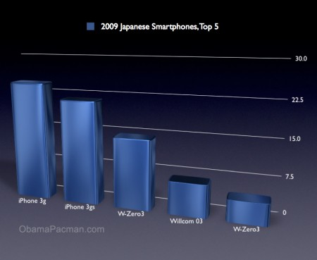 2009 Japan Smartphone Apple iPhone is market leader