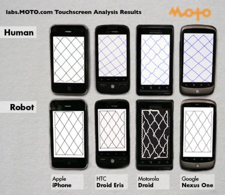Touchscreen accuracy analysis, human vs. robot