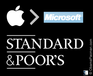 Apple Surpasses Microsoft in SP Standard Poor Index Weighted Market Cap