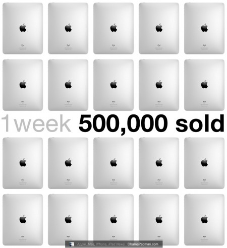 Apple reports Half Million iPad Sold First Week, Popularity Delays International Sales
