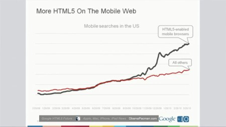 HTML5 on smartphone mobile browsers