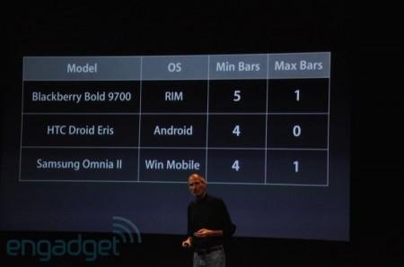 Apple CEO Steve Jobs on RIM BlackBerry, HTC Android Droid Eris, Windows Mobile Samsung Omnia phone reception problems