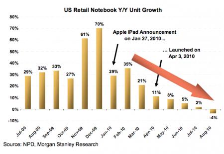 iPad laptop PC killer, Morgan Stanley Analyst