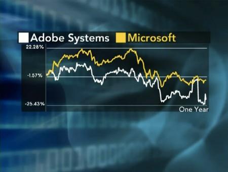 Adobe Microsoft feclining stock