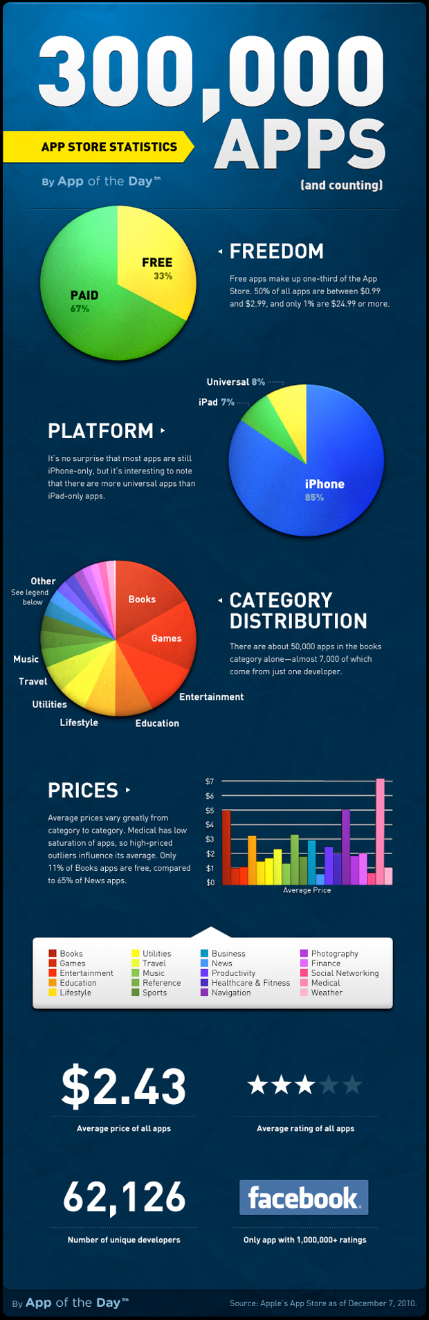 App Store Infographics Apple Ipad Iphone Apps Obama Pacman