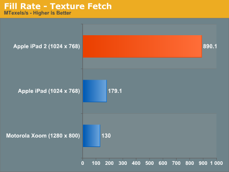 iPad 2 GPU Benchmark vs. Xoom Android Honeycomb Tablet