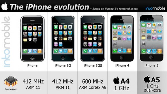 iPhone History Processor Speed