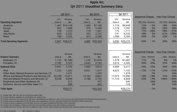 Apple Q4 2011 Financials iPhone iPad iPod Mac Sales