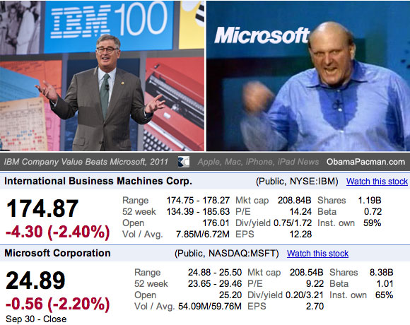 IBM Company Value Beats Microsoft 2011