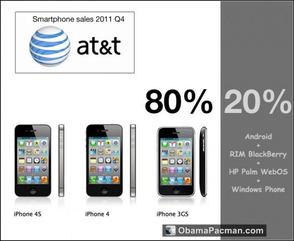 iPhone Dominates Android ATT 2011 Q4 80 percent