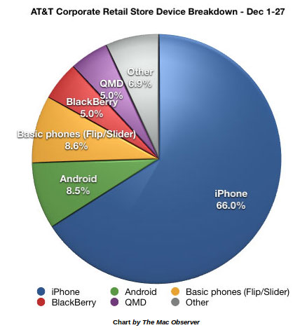 iPhone vs Android sales ATT 2011