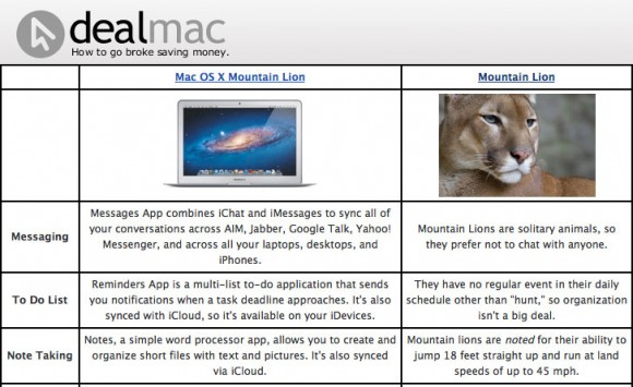 Real Mountain Lion vs. Mac OS X 10.8