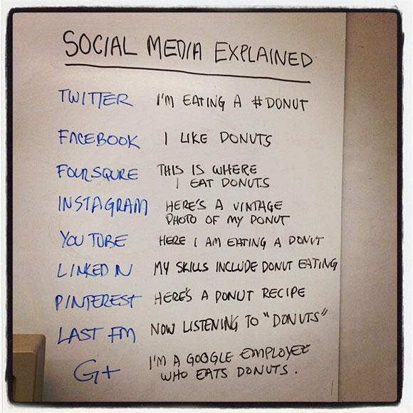 Social Media donut meaning