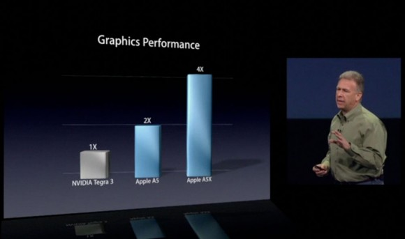 iPad 3 A5X graphics performance vs NVIDIA Tegra quad core processor