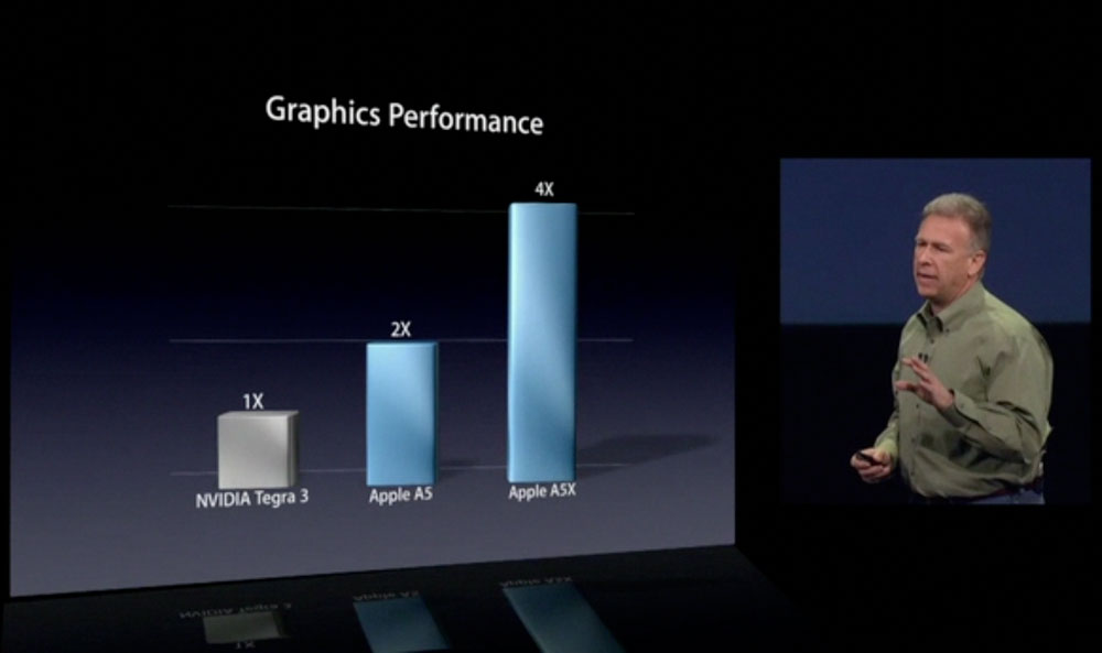 iPad 3 Unboxing Video + Benchmark Reveals 1GB of RAM ...