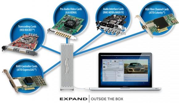 Sonnet Thunderbolt PCIe Adapter